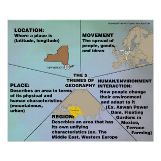 The Five Themes of Geography Poster