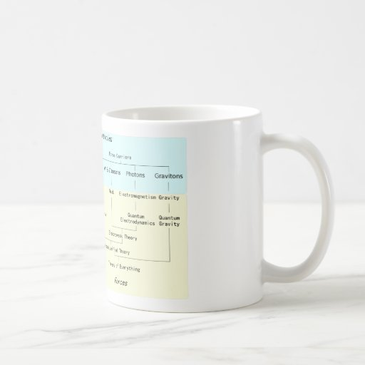 The Hierarchy of Subatomic Particles Mug