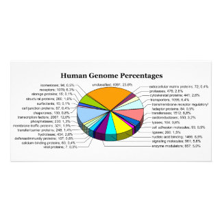 The Human Genome with Number and Percent of Each Card