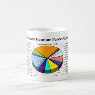 The Human Genome with Number and Percent of Each Coffee Mugs