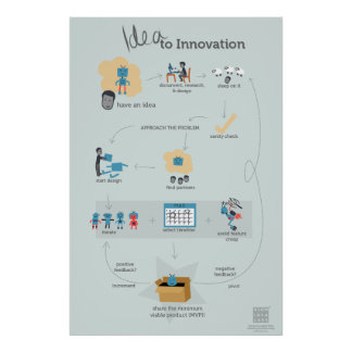 The Idea to Innovation Flowchart Poster