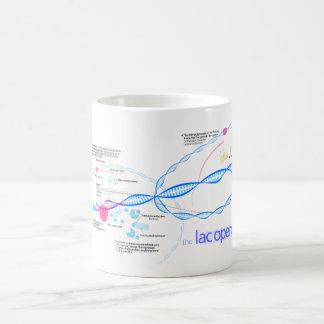 The Lac Operon Diagram Coffee Mug