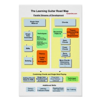 The Learning Guitar Roadmap