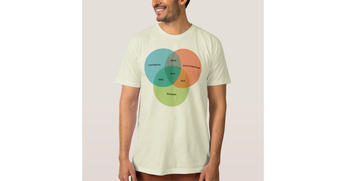 the nerd  geek venn diagram t