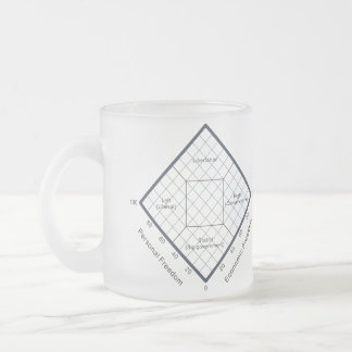 The Nolan Chart Political Beliefs Diagram 10 Oz Frosted Glass Coffee Mug