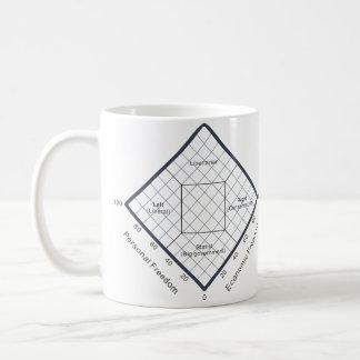 The Nolan Chart Political Beliefs Diagram Coffee Mug