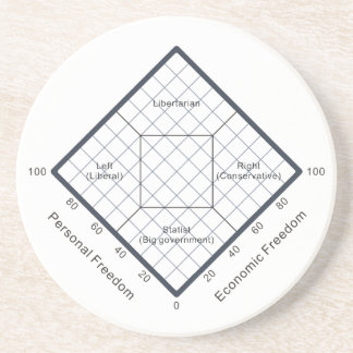 The Nolan Chart Political Beliefs Diagram Drink Coaster