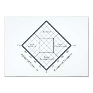 "The Nolan Chart Political Beliefs Diagram 5"" X 7"" Invitation Card"