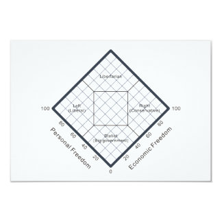 "The Nolan Chart Political Beliefs Diagram 3.5"" X 5"" Invitation Card"