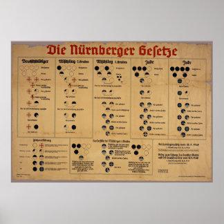 The Nuremberg Laws Chart