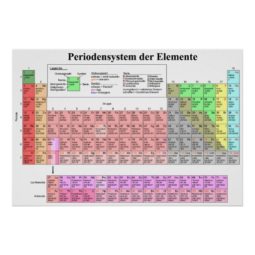 The Periodic Table of Chemical Elements in German Poster