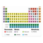 The Periodic Table of Elements Post Cards