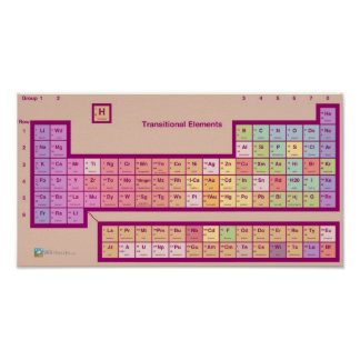 The Periodic Table of...Elements? Print