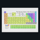 """The Periodic Table of the Elements Poster<br><div class=""""desc"""">The Periodic Table of the Elements.</div>"""