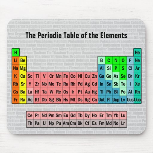 The Periodic Table Simple W Element Background Mouse