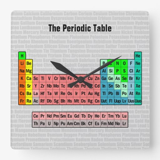 The Periodic Table (Simplified) Wall Clock