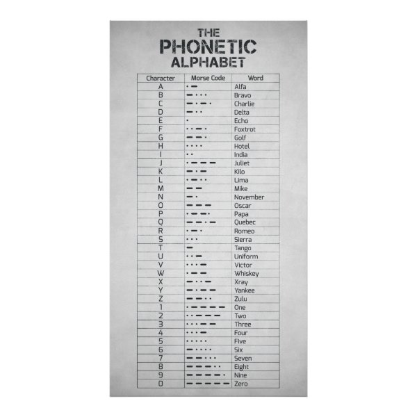 The Phonetic Alphabet and Morse Code Poster