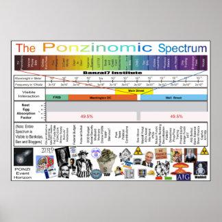 The Ponzinomic Spectrum Poster
