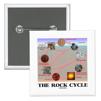The Rock Cycle (Geology Earth Science) Pinback Buttons