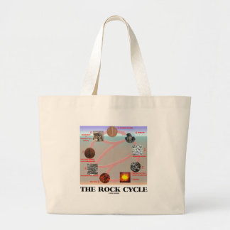 The Rock Cycle (Geology Earth Science) Canvas Bag
