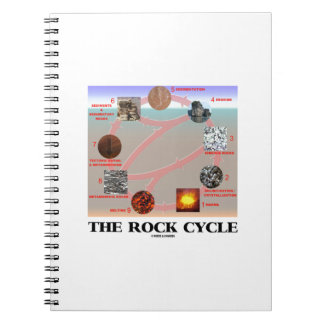 The Rock Cycle (Geology Earth Science) Spiral Note Books