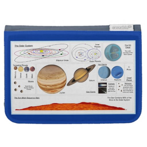 The Solar System Case For The Kindle