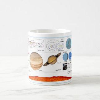 The Solar System Classic White Coffee Mug