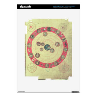 The Sphere of Apuleius (to predict the consequence iPad 3 Skins