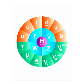The Standard Model of Particle Physics Postcard