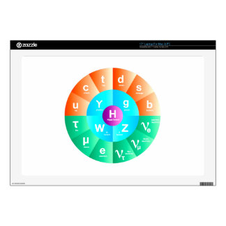 The Standard Model of Particle Physics Skins For Laptops