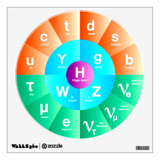 The Standard Model of Particle Physics Wall Decal