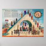 The Structure of Freemasonry Chart Free Masons Posters