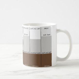 The Styles of Coffee Coffee Mug