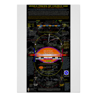 The Vesica Pisces of Church Age Poster