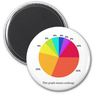 This Graph Means Nothing! 2 Inch Round Magnet