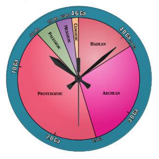 Tiempo geológico relojes