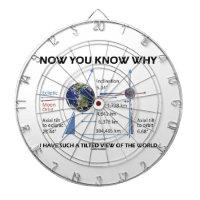 Tilted View Of The World (Orbital Variation) Dartboard