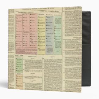 Timeline Assyria and Lydia 3 Ring Binder