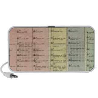 Timeline Assyria and Lydia Portable Speaker