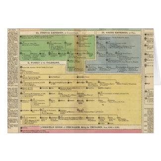 Timeline Empire of Constantiople Card