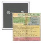 Timeline Empire of Constantiople Pinback Button