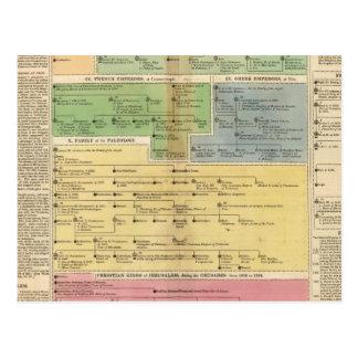 Timeline Empire of Constantiople Postcard
