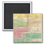 Timeline Empire of Constantiople Royal Families 2 Inch Square Magnet