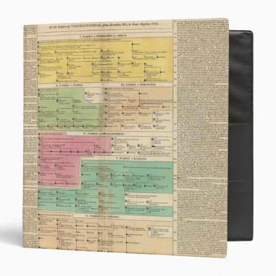 Timeline Empire of Constantiople Royal Families Binder
