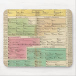 Timeline Empire of Constantiople Royal Families Mouse Pad