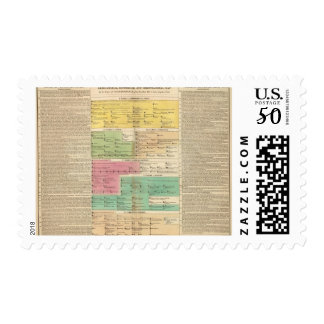 Timeline Empire of Constantiople Royal Families Postage