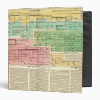 Timeline Gomerians, or Celtes Binder