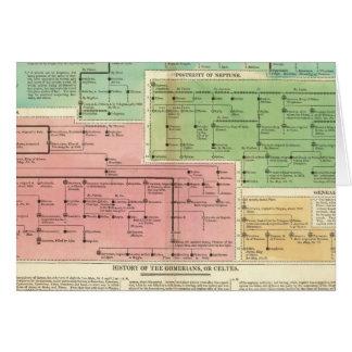 Timeline Gomerians, or Celtes Card