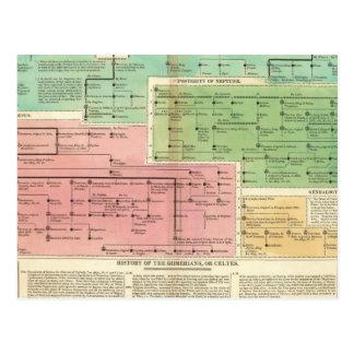 Timeline Gomerians, or Celtes Postcard