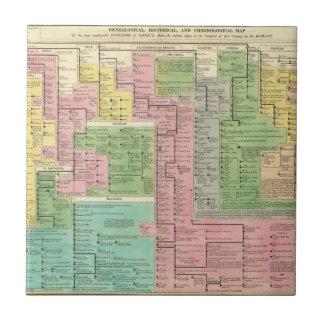 Timeline Kingdoms of Greece Ceramic Tile
